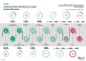 CONFIMI ADACI Infografica prezzi materie prime e categorie merceologiche